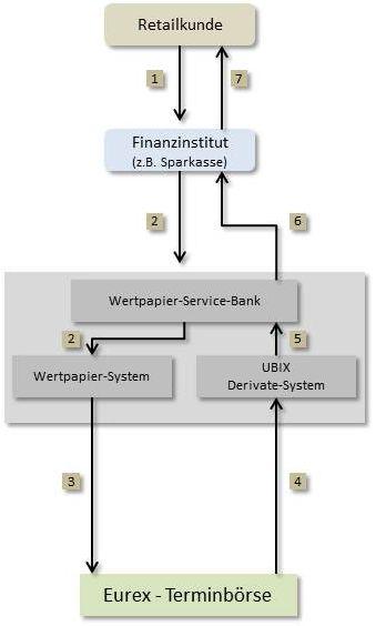 ein privatkunde platziert einen auftrag order bei seinem finanzinstitut in diesem beispiel eine sparkasse die sparkasse gibt die order in ihr - Derivate Beispiel