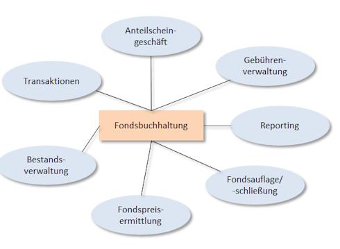 größte depotbanken deutschland