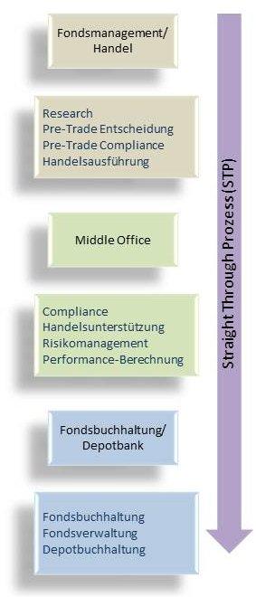 prozess wenn compliance verstoß entsteht